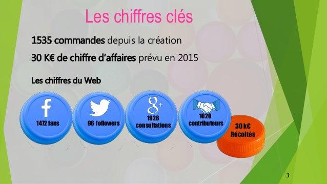 1472 fans 96 followers 1928 consultations 1020 contributeurs Les chiffres du Web 1535 commandes depuis la création 30 k€ R...