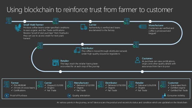 Streamline blockchain app development AZURE BLOCKCHAIN WORKBENCH Xamarin IoT Hub Gateway Service API Transaction Builder +...