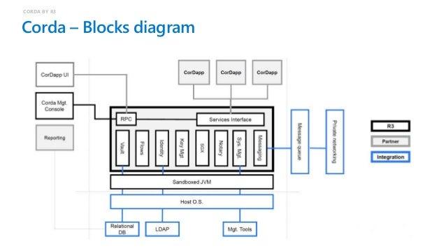 Corda – Network architecture CORDA BY R3