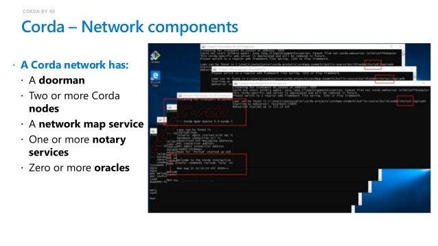 CORDA – Business network (consortium) CORDA BY R3  A Corda consortium is: business client app CorDapp nodes org Doorman N...