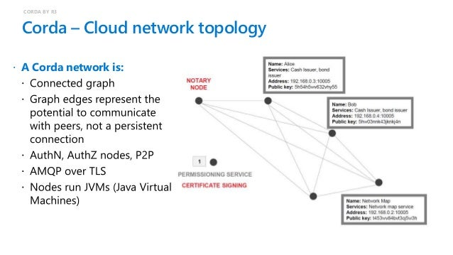 Corda – Blueprint architecture with VMs on Azure