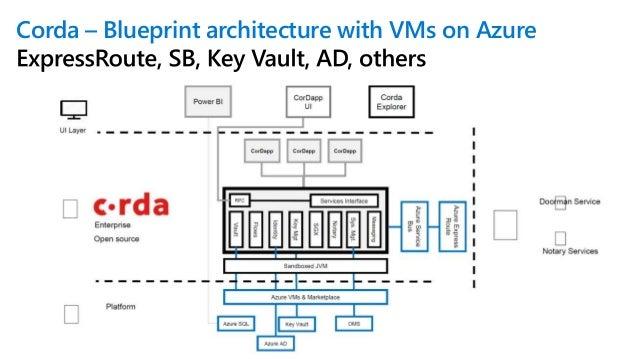 Corda on Azure Corda on Azure — How to deploy and run a demo Corda network Corda on Azure — Deploying a Corda Testnet node...