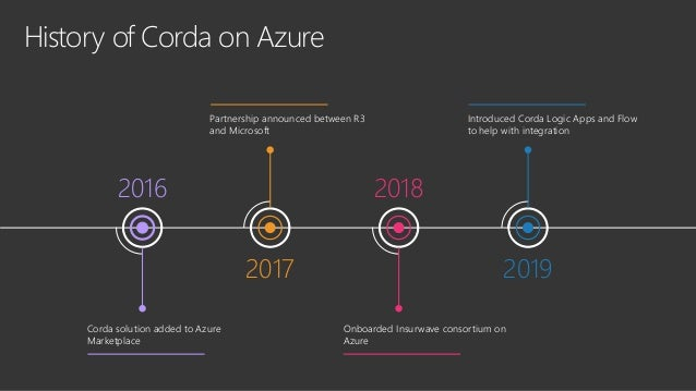 Corda on Azure CORDA BY R3