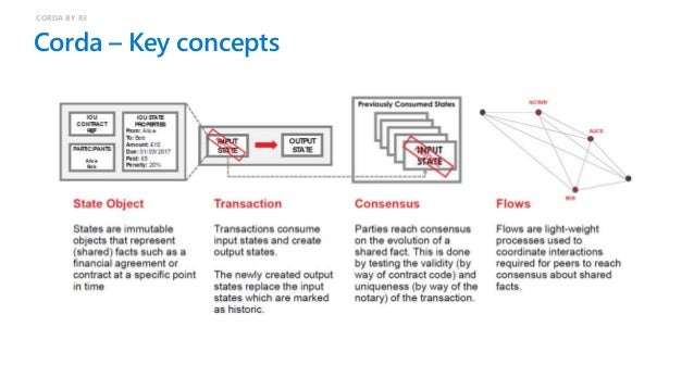 Corda – Transactions and flows CORDA BY R3  Transactions  Flows