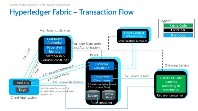 Hyperledger Blockchain QUORUM BY J.P. MORGAN