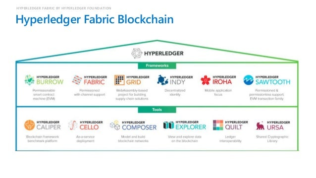 Hyperledger Fabric - Architecture HYPERLEDGER FABRIC BY HYPERLEDGER FOUNDATION Distributed Ledger Technology Services APIs...