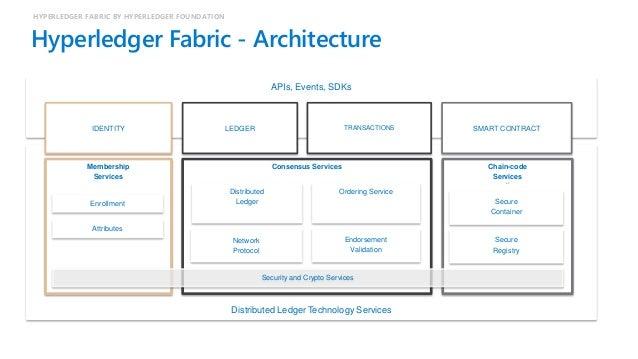 Hyperledger Fabric - Block HYPERLEDGER FABRIC BY HYPERLEDGER FOUNDATION