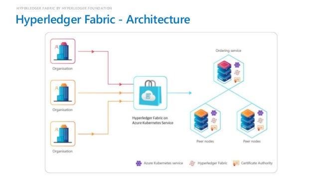 Hyperledger Fabric – Transaction Flow HYPERLEDGER FABRIC BY HYPERLEDGER FOUNDATION Client Application Fabric SDK Keys Memb...