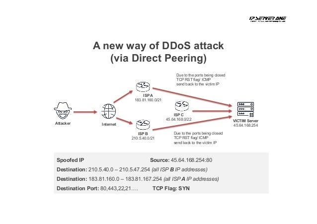 DDOS Mitigation Experience from IP ServerOne by CL Lee