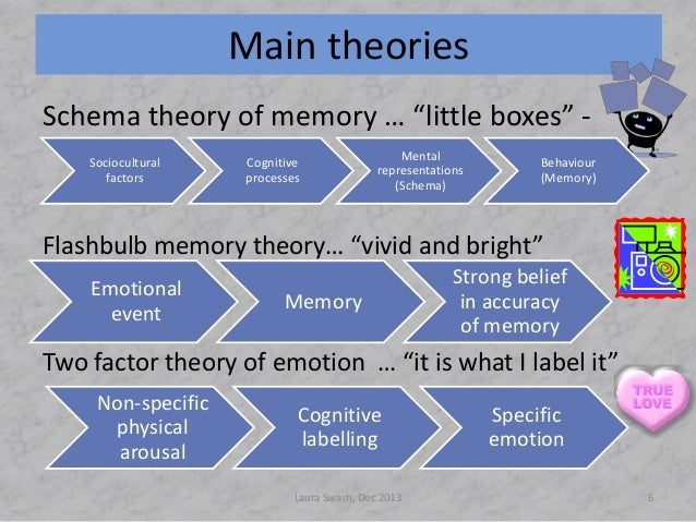 comparison of memory models psychology essay Read this essay on psychology - memory come browse our large digital warehouse of free traditional studies of memory began in the fields of philosophy, including techniques of artificially in 1968 two other psychologist richard atkinson and richard shiffrin develop a model of the human.