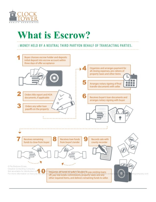clock tower selling guide v4 Escrow On a Home Return of Escrow Money