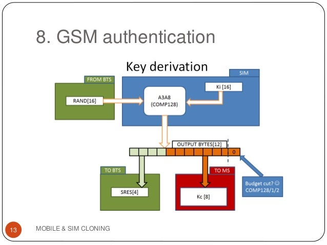 Mobile Phone And Sim Card Cloning