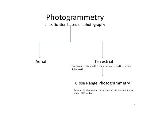 Photogrammetry Classification Based On Photography Aerial Terrestrial