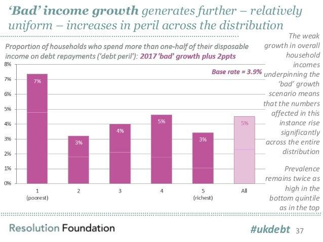 …………………………………………………………………………………………………………………………………………………………………………………………………………………………………………………………………………………… 'Bad' income grow...