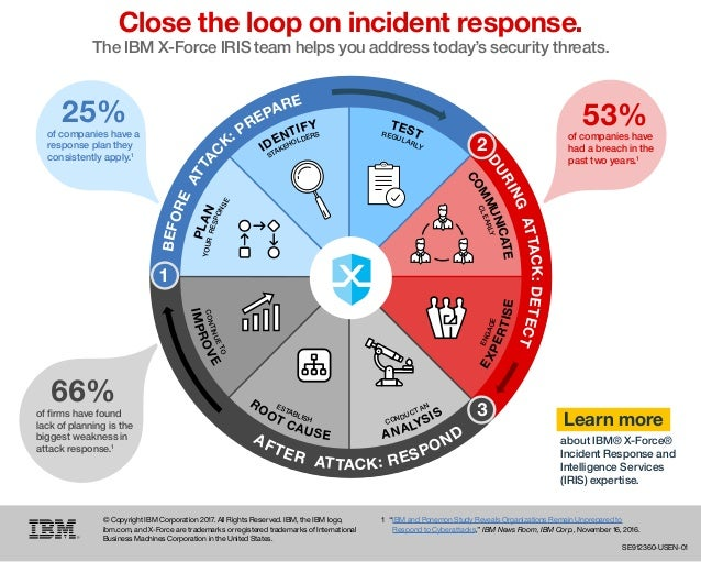 Learn more about IBM® X-Force® Incident Response and Intelligence Services (IRIS) expertise. 66%of firms have found lack of...