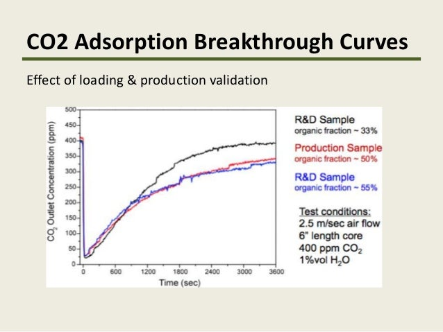 i-SUP 2014: Closing the Carbon Cycle