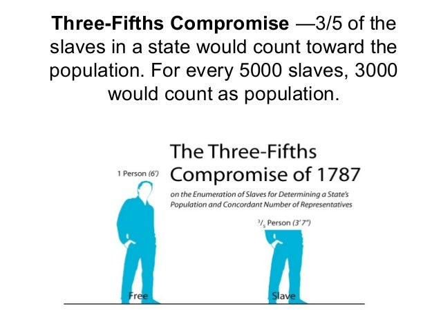 Why was the three-fifths compromise added to the US Constitution?