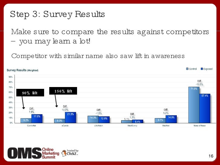 Step 3: Survey Results 156% lift <ul><ul><li>Make sure to compare the results against competitors – you may learn a lot! <...