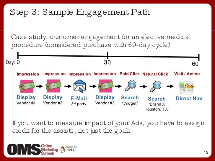 Step 3: Sample Engagement Path <ul><ul><li>Case study: customer engagement for an elective medical procedure (considered p...