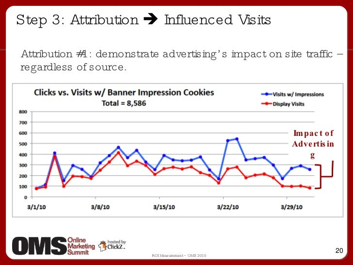 Step 3: Attribution    Influenced Visits Attribution #1: demonstrate advertising's impact on site traffic – regardless of...
