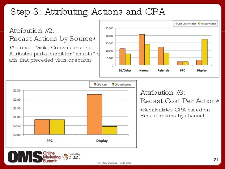 Step 3: Attributing Actions and CPA Attribution #2:  Recast Actions by Source* *Actions = Visits, Conversions, etc. Attrib...