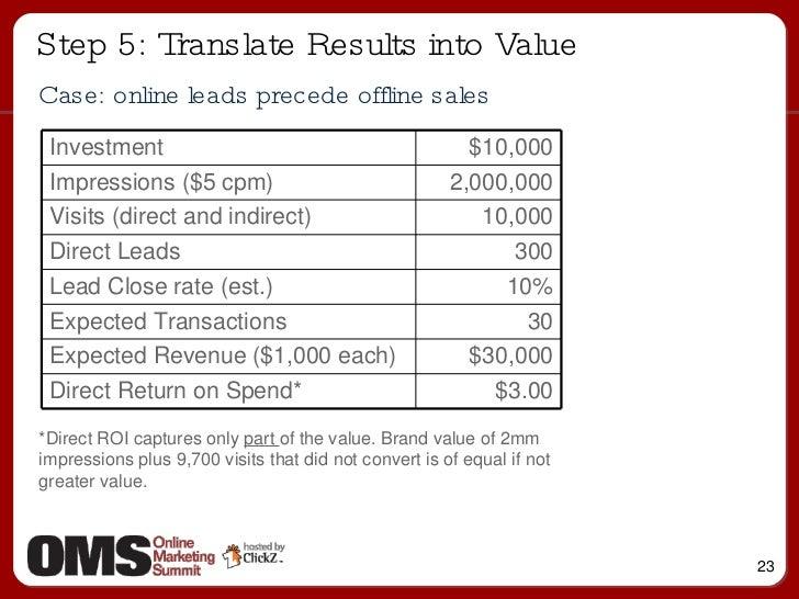 <ul><li>Case: online leads precede offline sales </li></ul>Step 5: Translate Results into Value *Direct ROI captures only ...