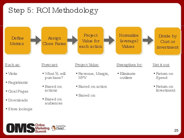 Step 5: ROI Methodology Define Metrics  Assign Close Rates Project Value for each action Normalize (average) Values  Divid...