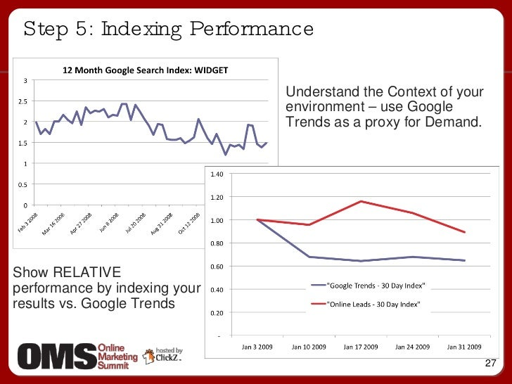 Step 5: Indexing Performance Understand the Context of your environment – use Google Trends as a proxy for Demand. Show RE...