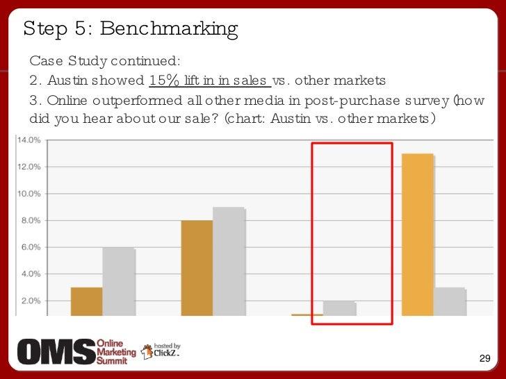 Step 5: Benchmarking <ul><ul><li>Case Study continued: </li></ul></ul><ul><ul><li>2. Austin showed  15% lift in in sales  ...