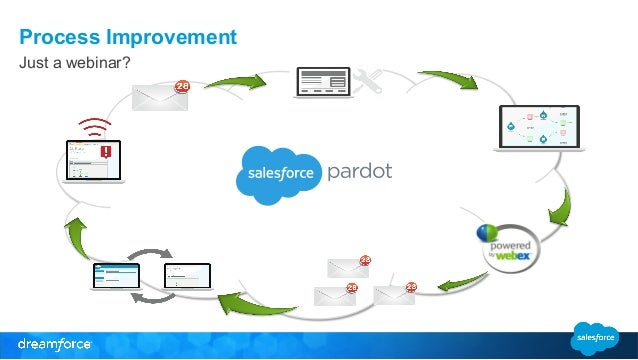 Salesforce   Pardot: The Complete Microsite for Marketers & Sales ...