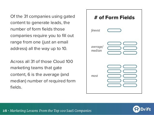 Marketing Lessons From the Top 100 SaaS Companies