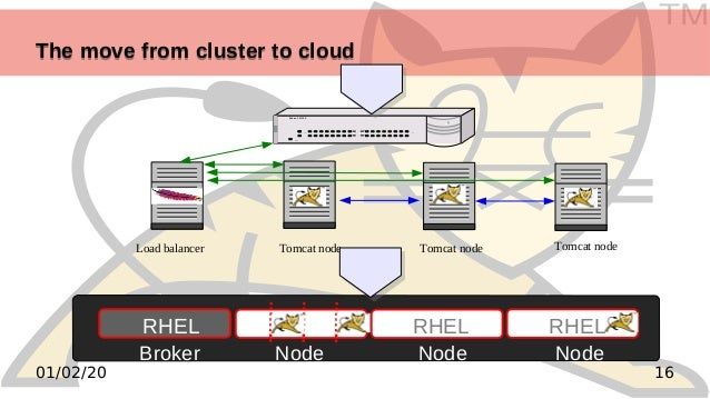 TM 1601/02/20 The move from cluster to cloudThe move from cluster to cloud RHEL RHEL Broker Node Node Node RHEL ! Power CO...