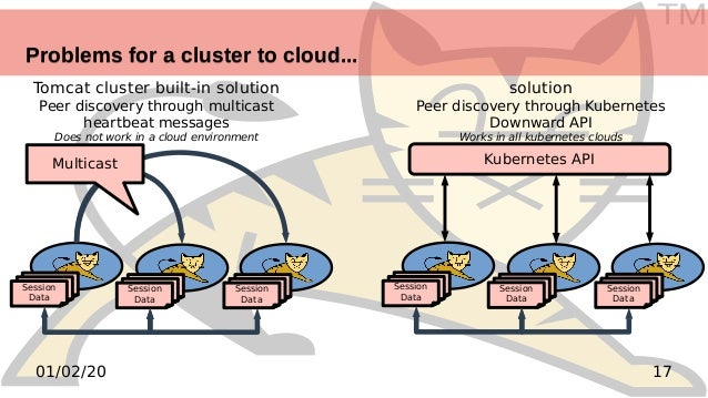 TM 1701/02/20 Problems for a cluster to cloud...Problems for a cluster to cloud... Tomcat cluster built-in solution Peer d...