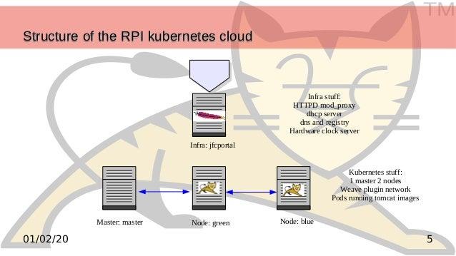 TM 501/02/20 Structure of the RPI kubernetes cloudStructure of the RPI kubernetes cloudStructure of the RPI kubernetes clo...