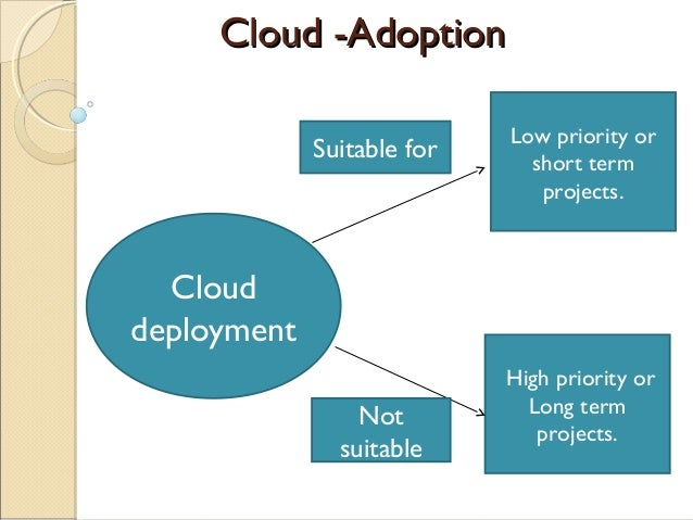 Cloud -AdoptionCloud -Adoption Cloud deployment High priority or Long term projects. Low priority or short term projects. ...