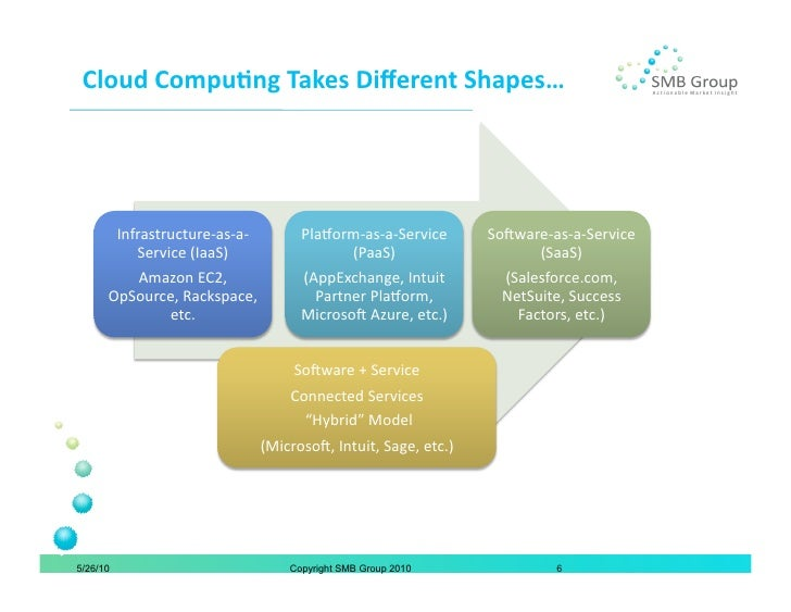 how does salesforce com use cloud computing Does facebook use cloud computing update cancel  all the above reasons are concepts of cloud computing hence you are right, facebook do use cloud computing.