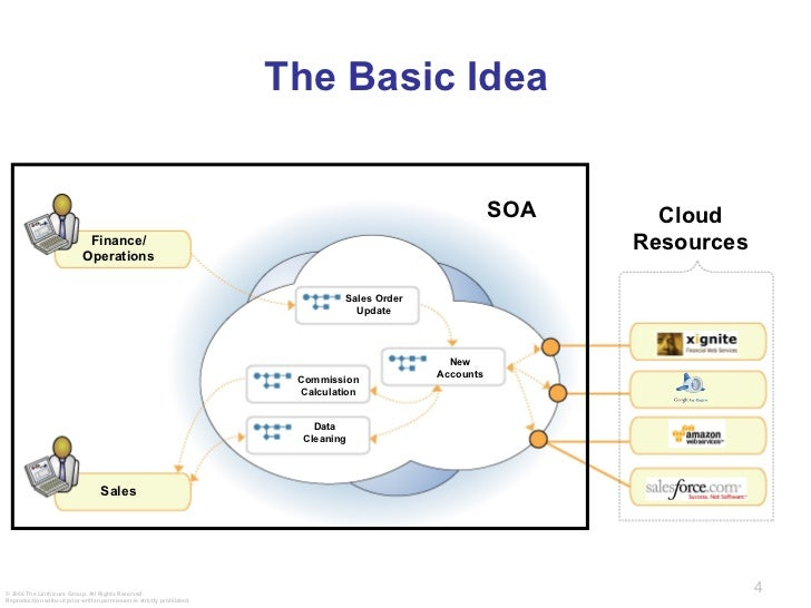 cloud computing and enterprise architecture