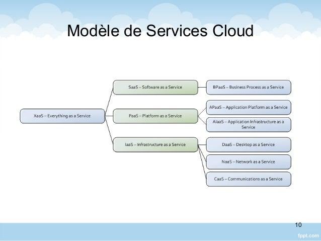 Modèle de Services Cloud 10