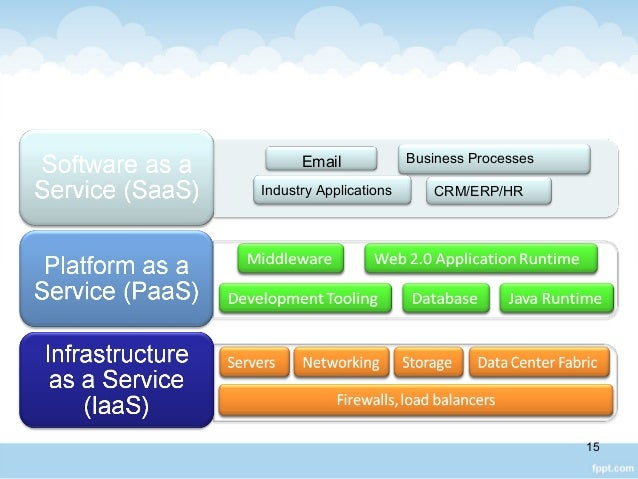Email Business Processes Industry Applications CRM/ERP/HR 15