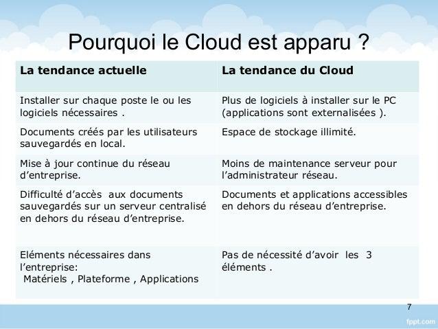 Pourquoi le Cloud est apparu ? La tendance actuelle La tendance du Cloud Installer sur chaque poste le ou les logiciels né...
