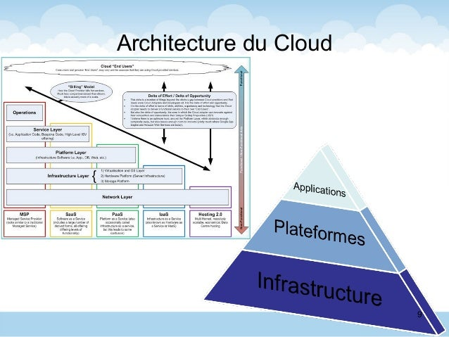 Architecture du Cloud 9