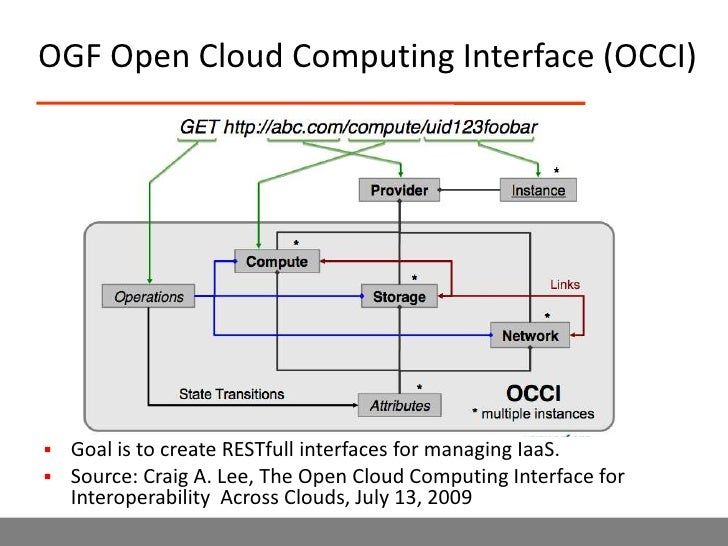 snia map with Cloud  Puting Standards And Use Cases Robert Grossman 09v8p on 20287164432 besides 1666973895 likewise Easter 2011 Day 3 Allt Feith Thuill To moreover 385402801 as well .