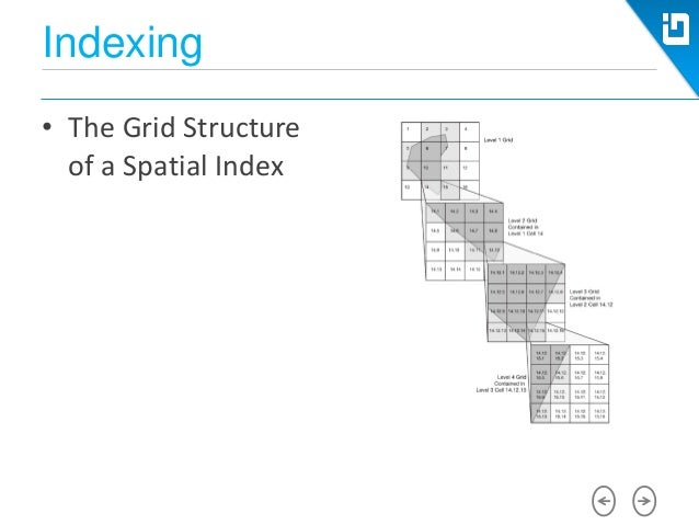 storing and indexing spatial data in What is the most efficient way to store large engine and they can be used to ask complex spatial to be able to do with data, beyond store.
