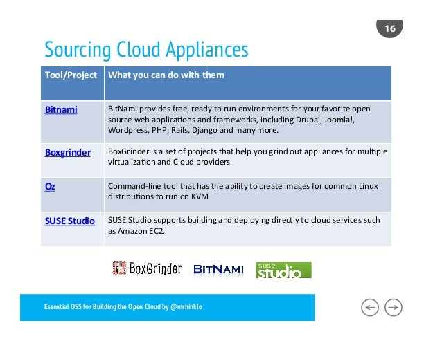 Cloud Expo East 2013: Essential Open Source Software for Building the…
