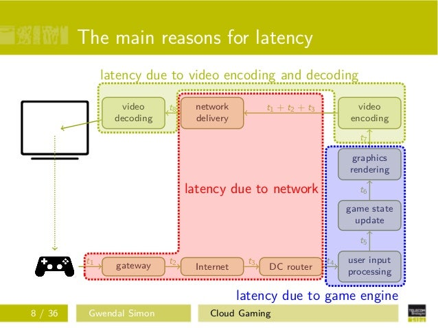Research on cloud gaming: status and perspectives