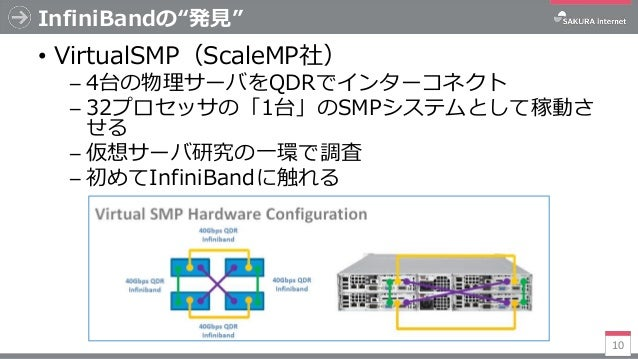 """InfiniBandの""""発見"""" • VirtualSMP(ScaleMP社) ─ 4台の物理サーバをQDRでインターコネクト ─ 32プロセッサの「1台」のSMPシステムとして稼動さ せる ─ 仮想サーバ研究の一環で調査 ─ 初めてInfini..."""