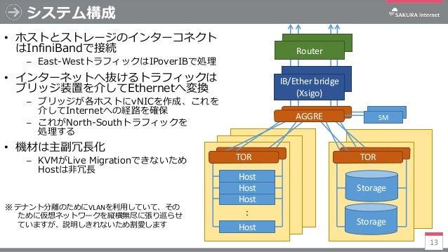 システム構成 13 : Host Host Host Host Storage Storage TOR TOR IB/Ether bridge (Xsigo) Router • ホストとストレージのインターコネクト はInfiniBandで接続...