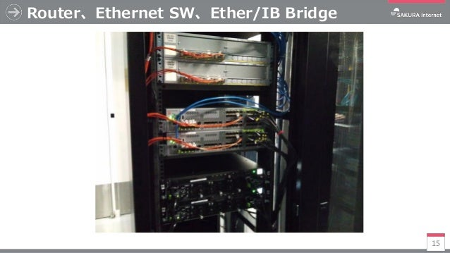 Router、Ethernet SW、Ether/IB Bridge 15