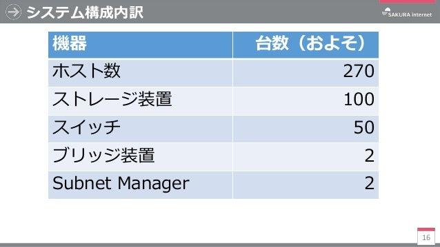 システム構成内訳 16 機器 台数(およそ) ホスト数 270 ストレージ装置 100 スイッチ 50 ブリッジ装置 2 Subnet Manager 2