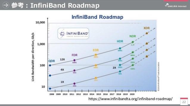 参考:InfiniBand Roadmap 22 https://www.infinibandta.org/infiniband-roadmap/